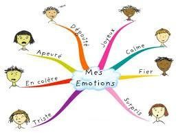gerer-ses-emotions-mind-mapping-2